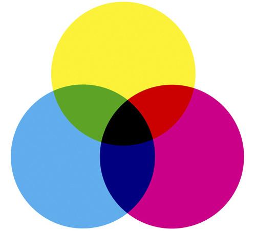 CMYK Subtractive Color Model