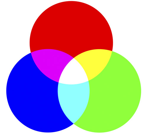 What Are The Differences Between Pantone Cmyk Rgb