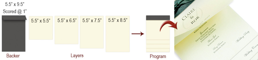 graphic of layered program components